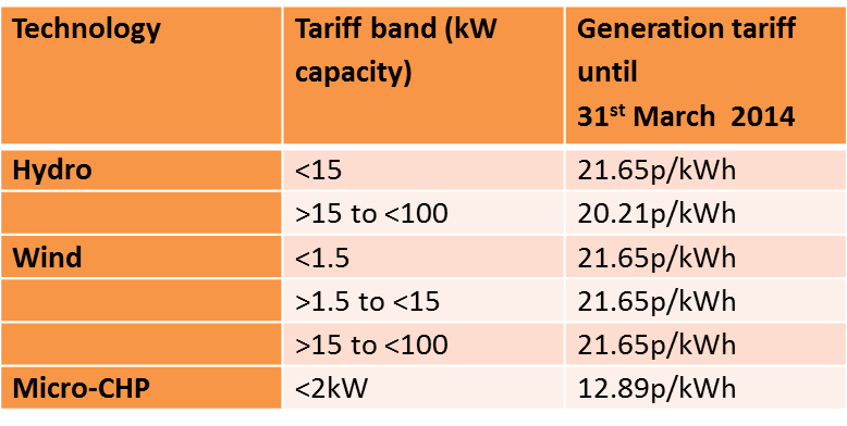 Non-Solar FIT Rates until 31st March 2014