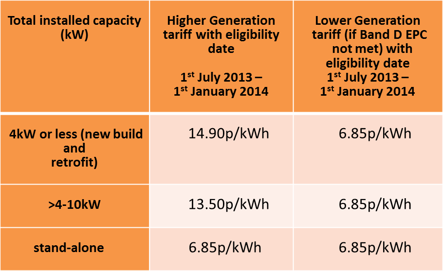 Solar FIT rates until 1st January 2014