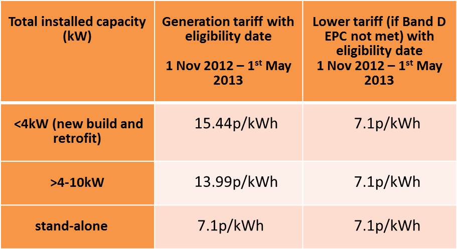 Current solar PV FIT rates