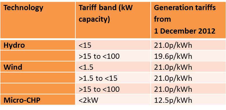 Hydro Wind microCHP Feed-In Tariff rates