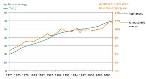 Appliance usage growth