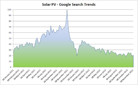 Google Searches for Solar PV