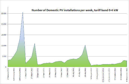 Number of Solar PV installs per week