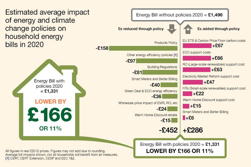 Policy  impact on Energy Bills
