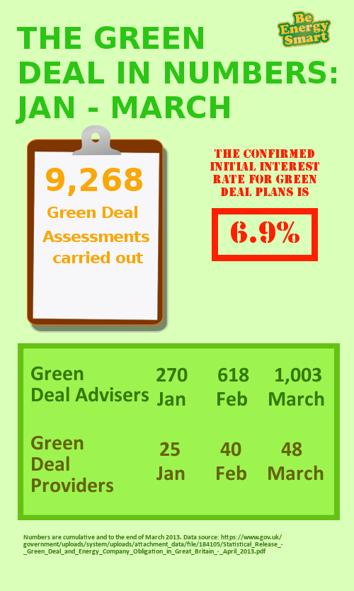 The latest statistics on the Green Deal