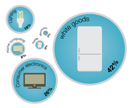 Energy efficient white goods