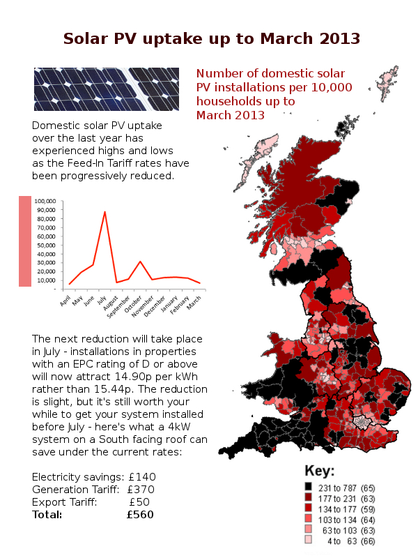 Where is solar PV installed in the UK?
