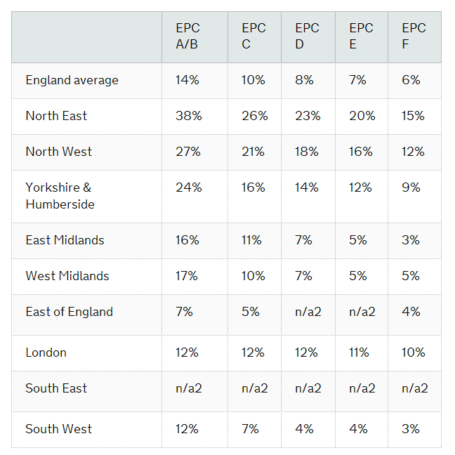 How much, on average, the value of G rated homes in different regions increases when their EPC rating is improved, Categories of homes in the South East and East marked with an N/A don't show a meaningful trend when their ratings improve to these levels.