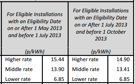 July Feed-In Tariff changes