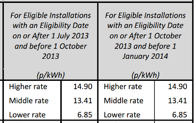 The FIT rate for Solar PV has been frozen